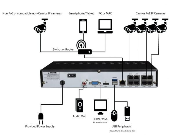 IP NVR surveillance camera installation